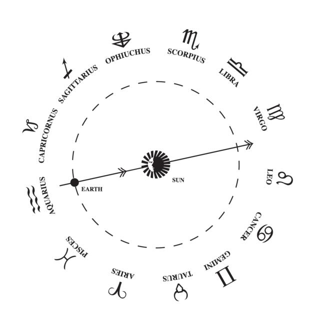 13 Zodiac Signs